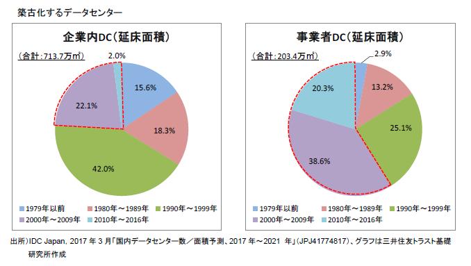 https://www.smtri.jp/report_column/report/img/report_20190131.png